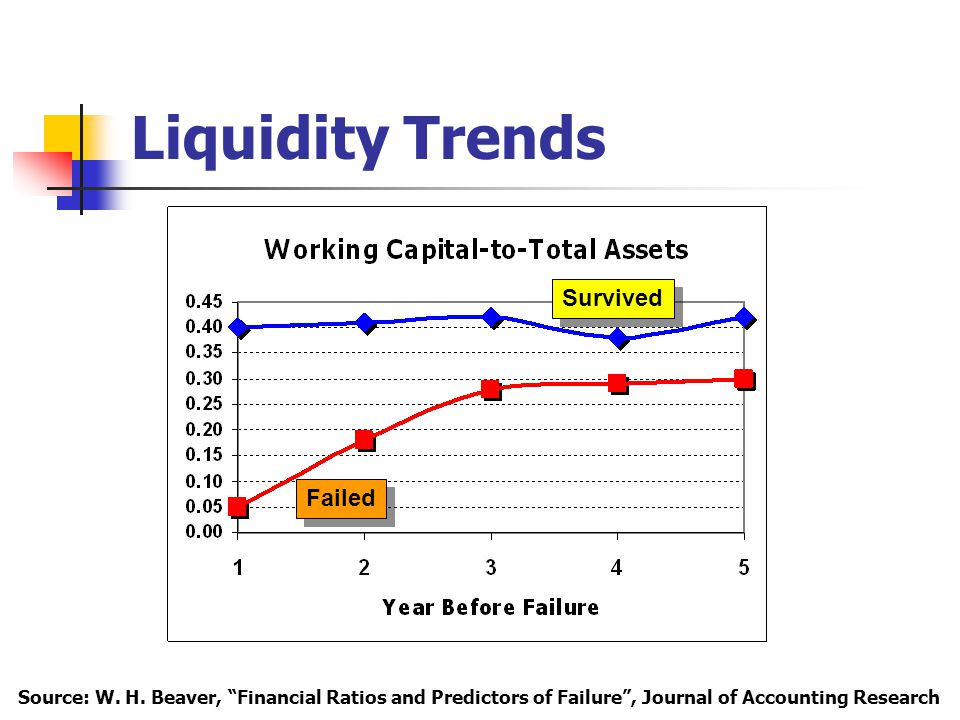 Liquidity Trends Survived Failed Source: W. H.