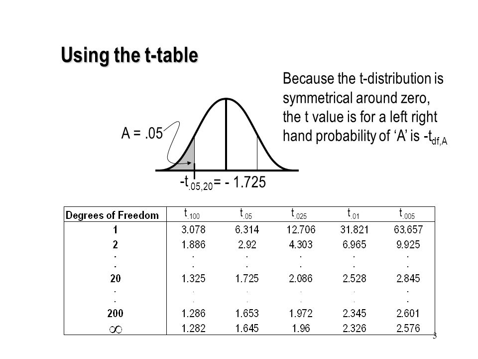 1 The T Table Provides Critical Value For Various