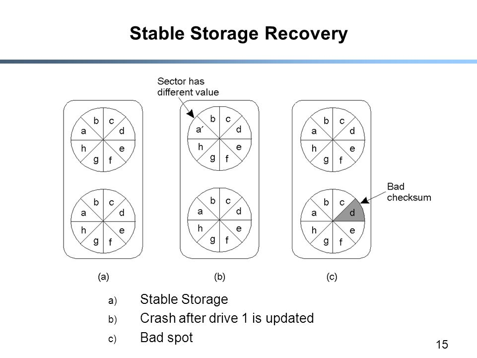 15 Stable Storage Recovery a) Stable Storage b) Crash after drive 1 is updated c) Bad spot