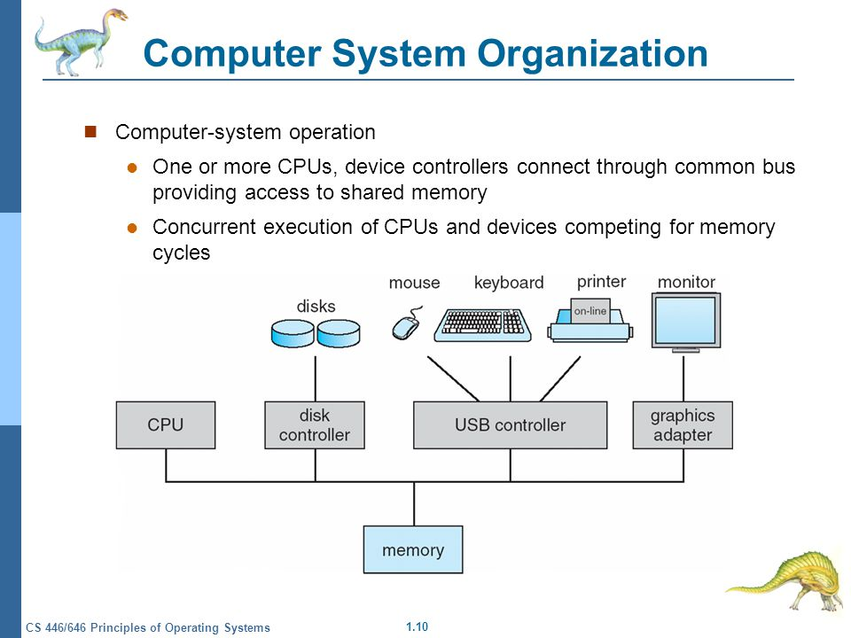1.10 CS 446/646 Principles of Operating Systems Computer System Organization Computer-system operation One or more CPUs, device controllers connect through common bus providing access to shared memory Concurrent execution of CPUs and devices competing for memory cycles