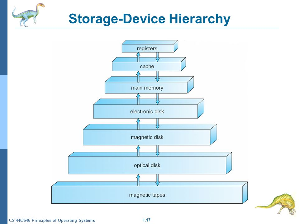 1.17 CS 446/646 Principles of Operating Systems Storage-Device Hierarchy
