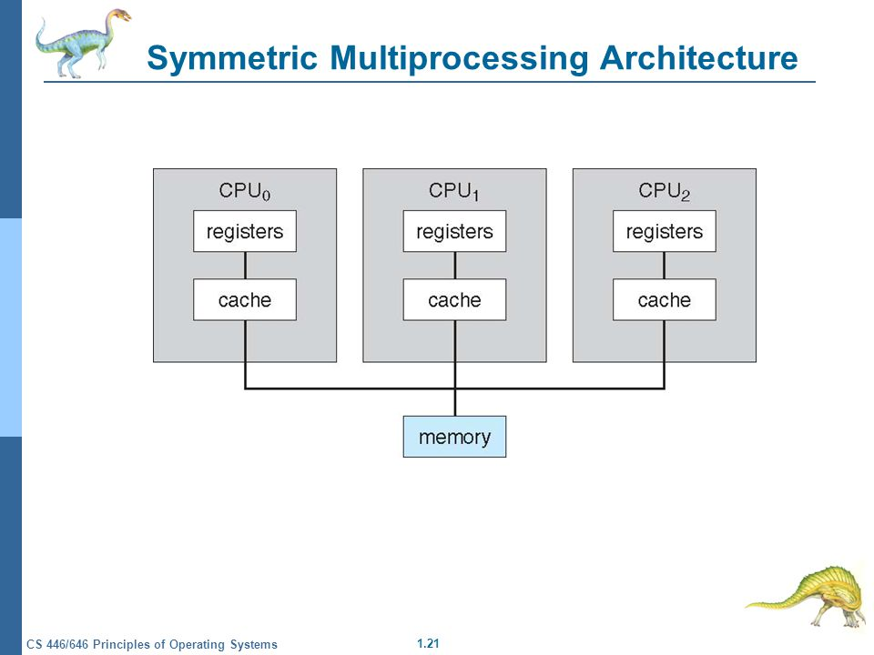 1.21 CS 446/646 Principles of Operating Systems Symmetric Multiprocessing Architecture