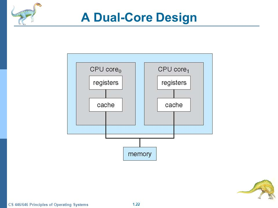 1.22 CS 446/646 Principles of Operating Systems A Dual-Core Design