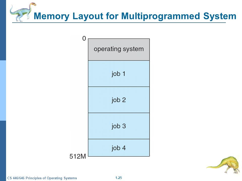 1.25 CS 446/646 Principles of Operating Systems Memory Layout for Multiprogrammed System