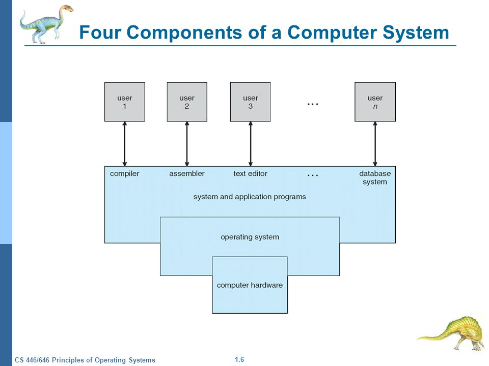 1.6 CS 446/646 Principles of Operating Systems Four Components of a Computer System
