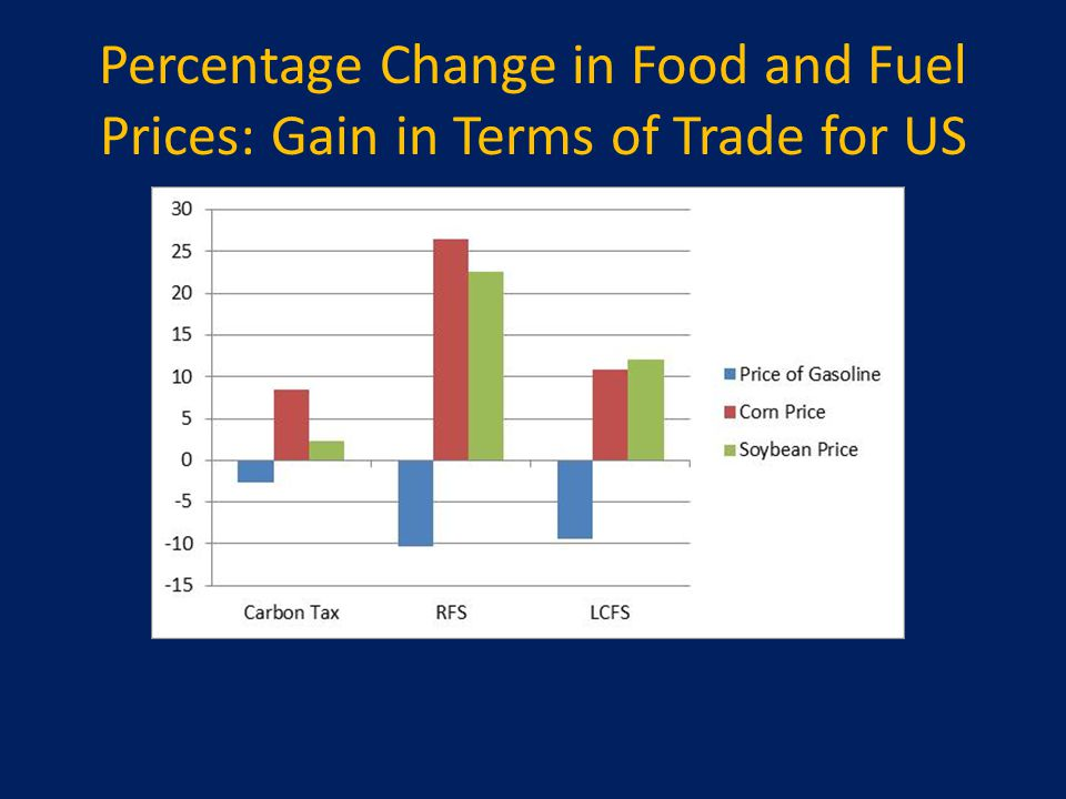 Percentage Change in Food and Fuel Prices: Gain in Terms of Trade for US