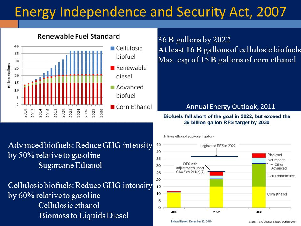 Energy Independence and Security Act, 2007 Annual Energy Outlook, 2011 Advanced biofuels: Reduce GHG intensity by 50% relative to gasoline Sugarcane Ethanol Cellulosic biofuels: Reduce GHG intensity by 60% relative to gasoline Cellulosic ethanol Biomass to Liquids Diesel 36 B gallons by 2022 At least 16 B gallons of cellulosic biofuels Max.