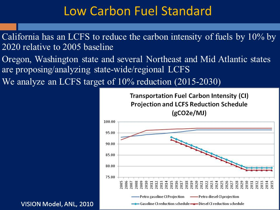 Low Carbon Fuel Standard California has an LCFS to reduce the carbon intensity of fuels by 10% by 2020 relative to 2005 baseline Oregon, Washington state and several Northeast and Mid Atlantic states are proposing/analyzing state-wide/regional LCFS We analyze an LCFS target of 10% reduction ( ) VISION Model, ANL, 2010