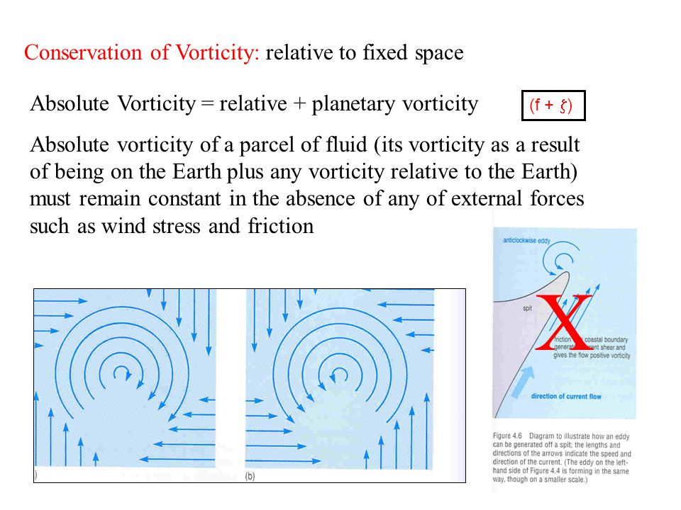 Conservation of Vorticity: relative to fixed space Absolute Vorticity = relative + planetary vorticity Absolute vorticity of a parcel of fluid (its vorticity as a result of being on the Earth plus any vorticity relative to the Earth) must remain constant in the absence of any of external forces such as wind stress and friction (f +  ) X