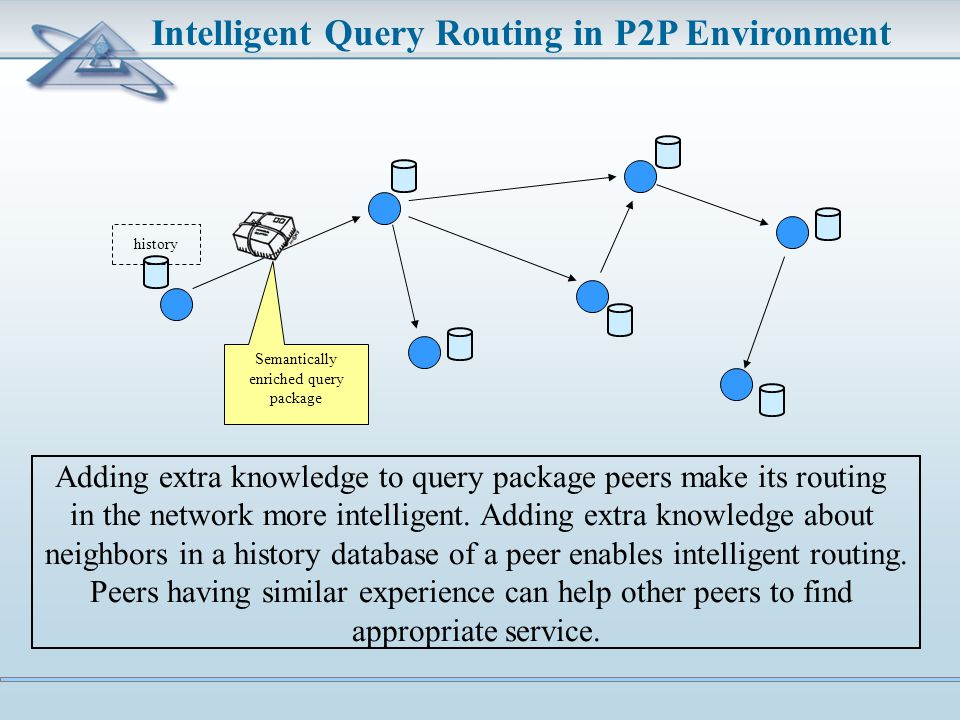 Intelligent Query Routing in P2P Environment history Semantically enriched query package Adding extra knowledge to query package peers make its routing in the network more intelligent.