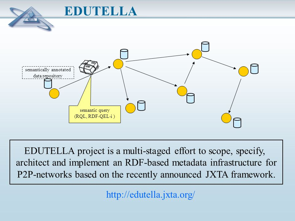 EDUTELLA semantically annotated data repository semantic query (RQL, RDF-QEL-i ) EDUTELLA project is a multi-staged effort to scope, specify, architect and implement an RDF-based metadata infrastructure for P2P-networks based on the recently announced JXTA framework.