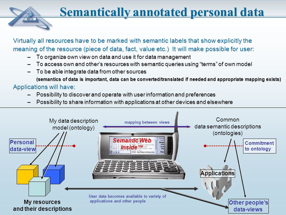 Semantically annotated personal data Virtually all resources have to be marked with semantic labels that show explicitly the meaning of the resource (piece of data, fact, value etc.) It will make possible for user: –To organize own view on data and use it for data management –To access own and other's resources with semantic queries using terms of own model –To be able integrate data from other sources (semantics of data is important, data can be converted/translated if needed and appropriate mapping exists) Applications will have: –Possibility to discover and operate with user information and preferences –Possibility to share information with applications at other devices and elsewhere My data description model (ontology) Common data semantic descriptions (ontologies) My resources and their descriptions Personal data-view Applications mapping between views Other people's data-views User data becomes available to variety of applications and other people Semantic Web Inside™ Commitment to ontology