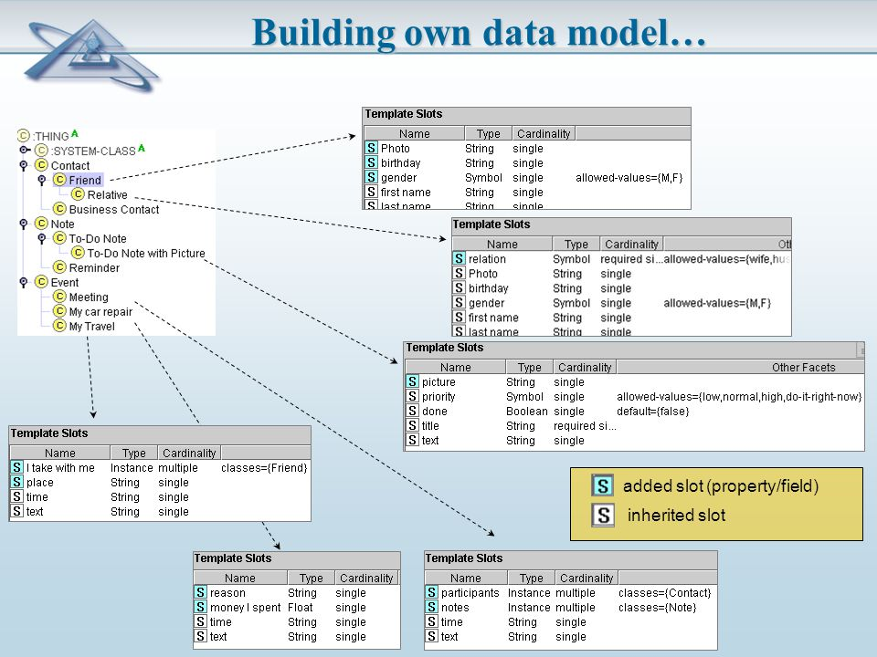 Building own data model… added slot (property/field) inherited slot