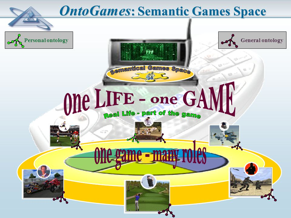 OntoGames : Semantic Games Space Personal ontology General ontology