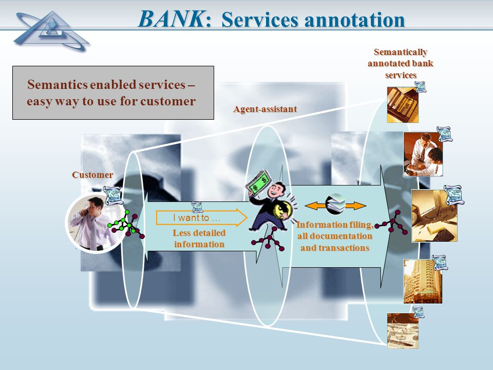 BANK : Services annotation Semantics enabled services – easy way to use for customer Semantically annotated bank services I want to … Information filing, all documentation and transactions Less detailed information Agent-assistant Customer