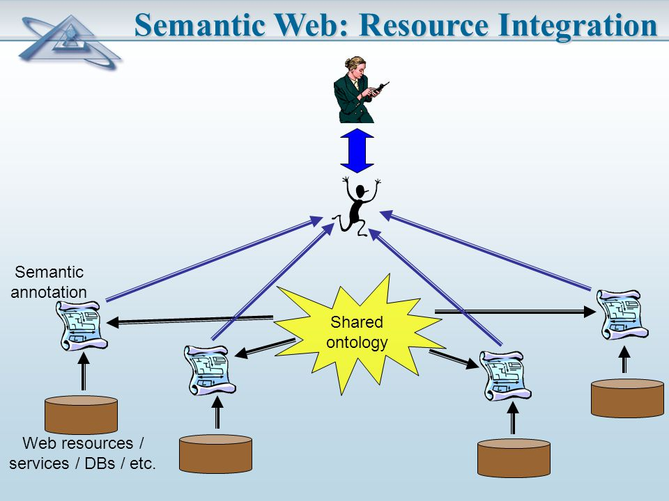 Semantic Web: Resource Integration Shared ontology Web resources / services / DBs / etc.