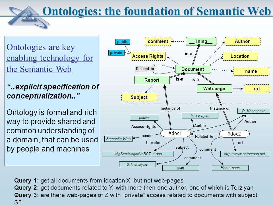Ontologies: the foundation of Semantic Web Document Location Subject name is-a uri comment__Thing__ is-a Report Web-page Access Rights Author http://www.ontogroup.net is-a \\AgServ\vagan\InBCT_1.doc V.