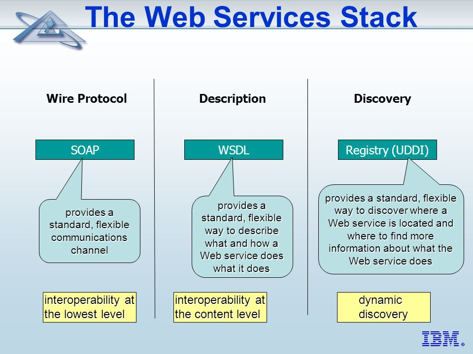 The Web Services Stack Wire ProtocolDescriptionDiscovery SOAPWSDLRegistry (UDDI) provides a standard, flexible communications channel provides a standard, flexible way to describe what and how a Web service does what it does provides a standard, flexible way to discover where a Web service is located and where to find more information about what the Web service does interoperability at the lowest level interoperability at the content level dynamic discovery