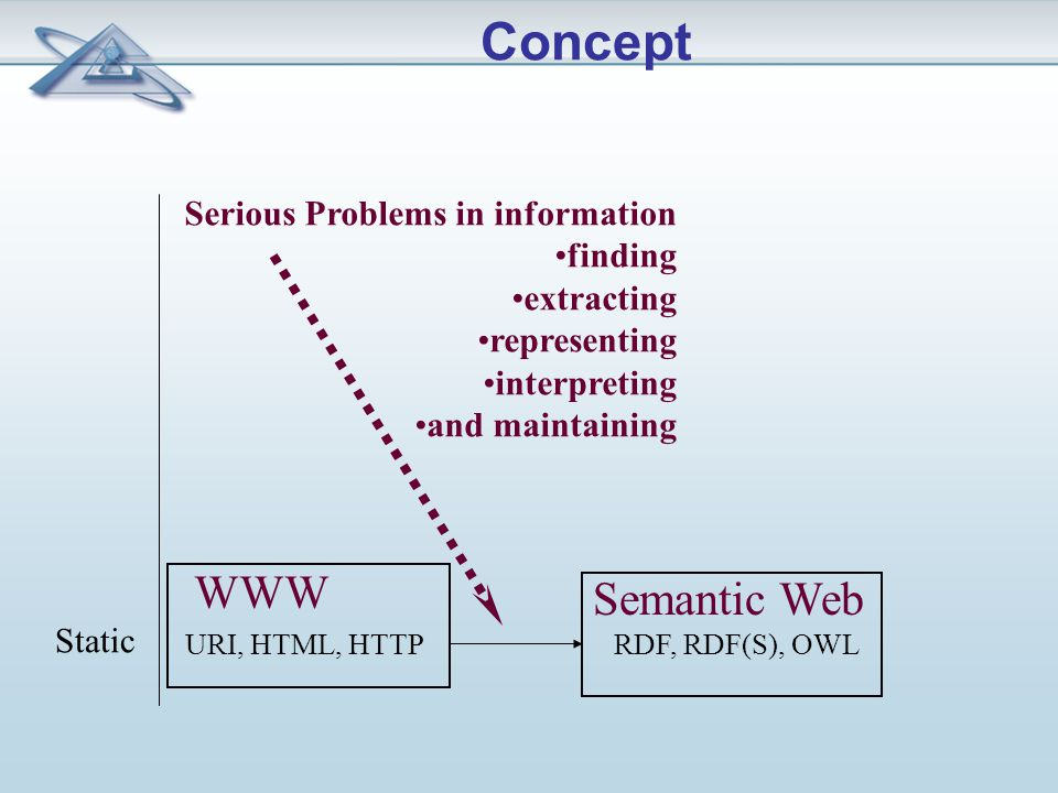 URI, HTML, HTTP Static WWW Serious Problems in information finding extracting representing interpreting and maintaining RDF, RDF(S), OWL Semantic Web Concept