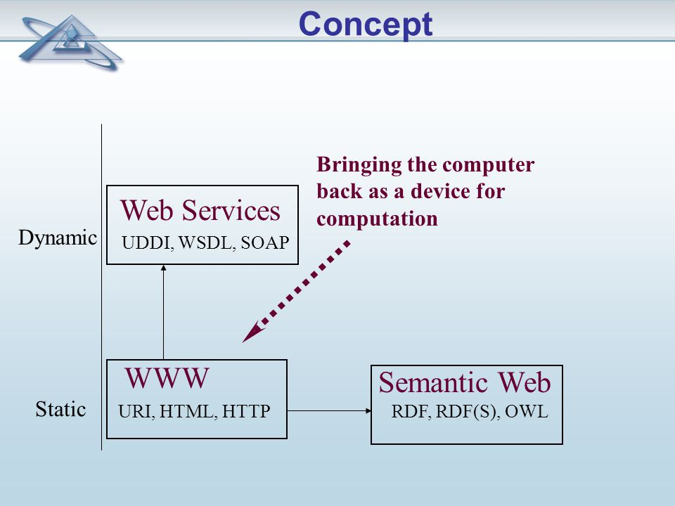 Static Dynamic Bringing the computer back as a device for computation URI, HTML, HTTPRDF, RDF(S), OWL WWW Semantic Web UDDI, WSDL, SOAP Web Services Concept