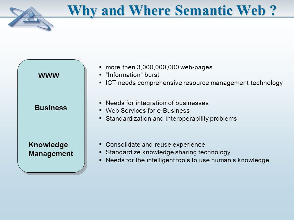 Why and Where Semantic Web .