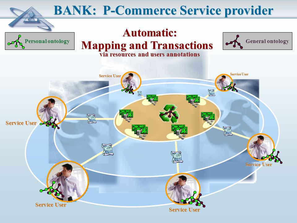 BANK: P-Commerce Service provider Personal ontology General ontology Automatic: Mapping and Transactions Service User via resources and users annotations