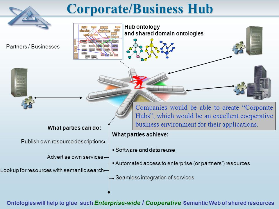 Corporate/Business Hub Publish own resource descriptions Advertise own services Lookup for resources with semantic search Automated access to enterprise (or partners') resources Hub ontology and shared domain ontologies Seamless integration of services Software and data reuse Partners / Businesses What parties can do: What parties achieve: Ontologies will help to glue such Enterprise-wide / Cooperative Semantic Web of shared resources Companies would be able to create Corporate Hubs , which would be an excellent cooperative business environment for their applications.