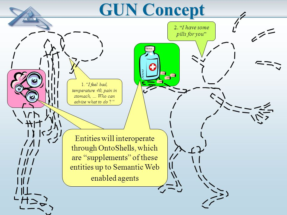 GUN Concept Entities will interoperate through OntoShells, which are supplements of these entities up to Semantic Web enabled agents 1.