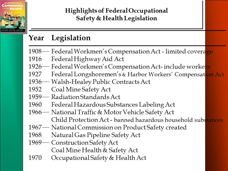 Chap 18: Workplace Safety Highlights of Federal Occupational Safety & Health Legislation YearLegislation 1908Federal Workmen's Compensation Act - limited coverage 1916Federal Highway Aid Act 1926Federal Workmen's Compensation Act- include workers 1927Federal Longshoremen's & Harbor Workers' Compensation Act 1936Walsh-Healey Public Contracts Act 1952Coal Mine Safety Act 1959Radiation Standards Act 1960Federal Hazardous Substances Labeling Act 1966National Traffic & Motor Vehicle Safety Act Child Protection Act - banned hazardous household substances 1967National Commission on Product Safety created 1968Natural Gas Pipeline Safety Act 1969Construction Safety Act Coal Mine Health & Safety Act 1970Occupational Safety & Health Act