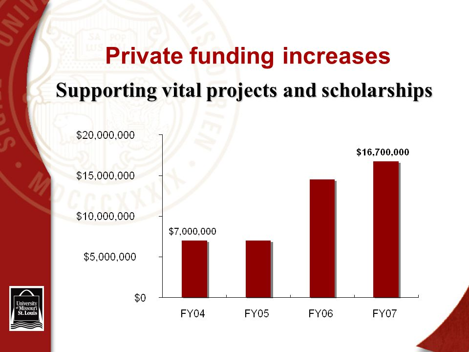 Private funding increases Supporting vital projects and scholarships