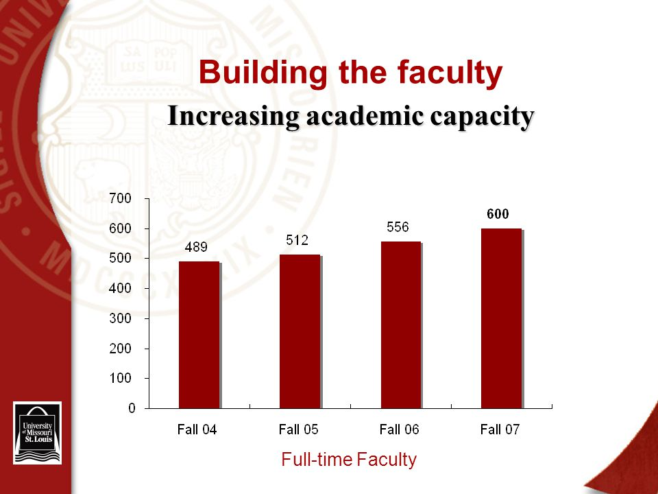 Building the faculty Full-time Faculty Increasing academic capacity