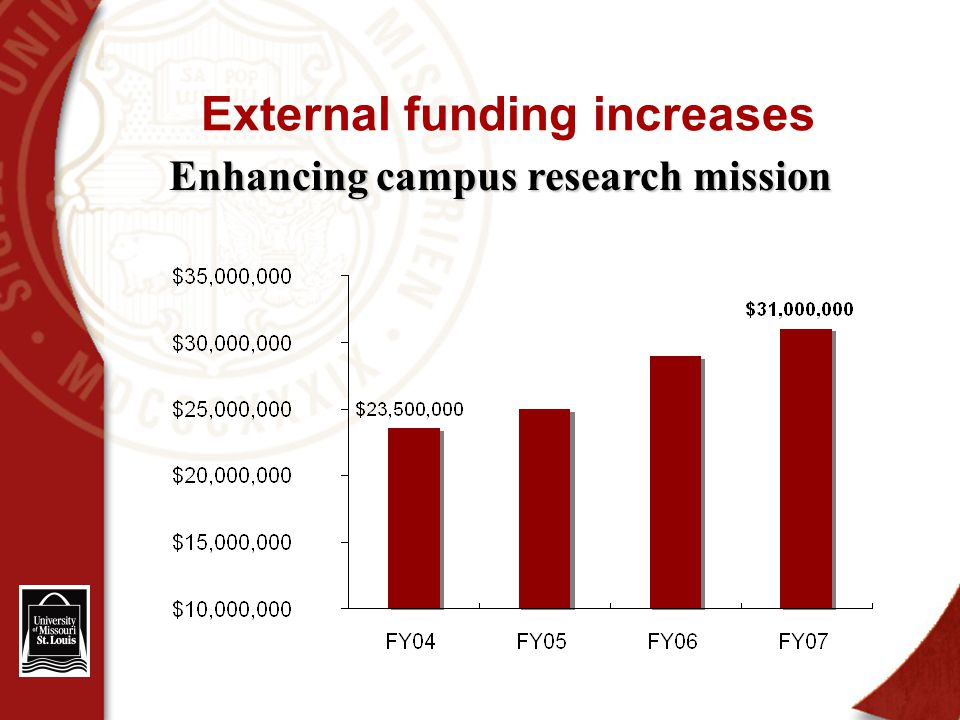 External funding increases Enhancing campus research mission