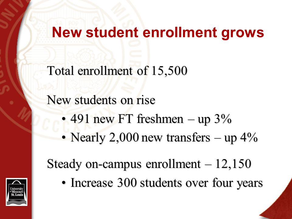 New student enrollment grows Total enrollment of 15,500 New students on rise 491 new FT freshmen – up 3%491 new FT freshmen – up 3% Nearly 2,000 new transfers – up 4%Nearly 2,000 new transfers – up 4% Steady on-campus enrollment – 12,150 Increase 300 students over four yearsIncrease 300 students over four years
