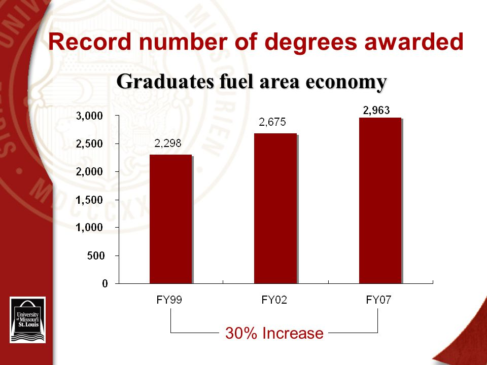 Record number of degrees awarded Graduates fuel area economy 30% Increase