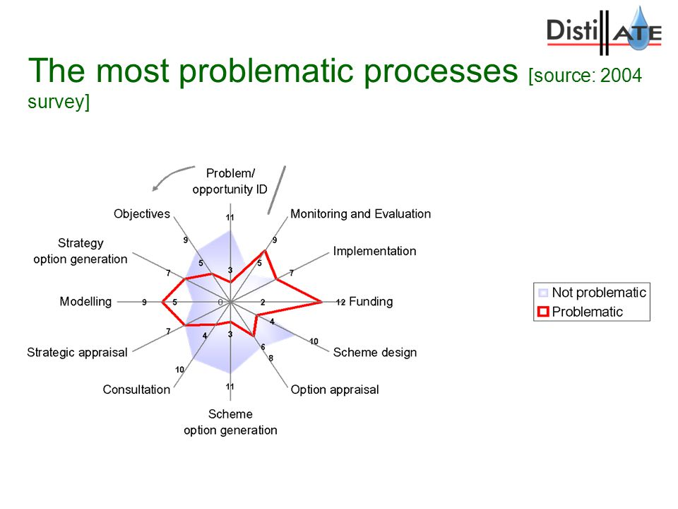The most problematic processes [source: 2004 survey]