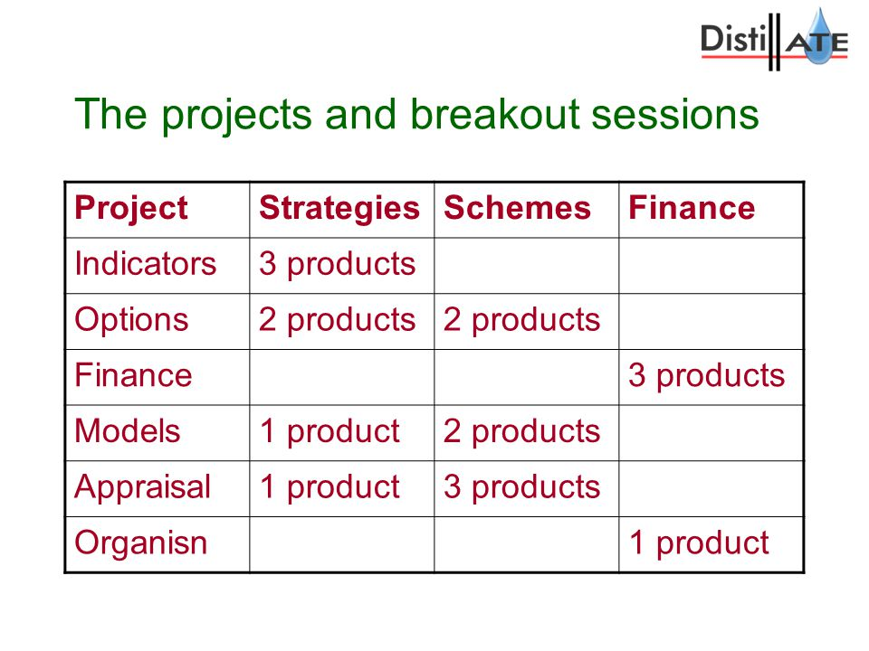 The projects and breakout sessions ProjectStrategiesSchemesFinance Indicators3 products Options2 products Finance3 products Models1 product2 products Appraisal1 product3 products Organisn1 product