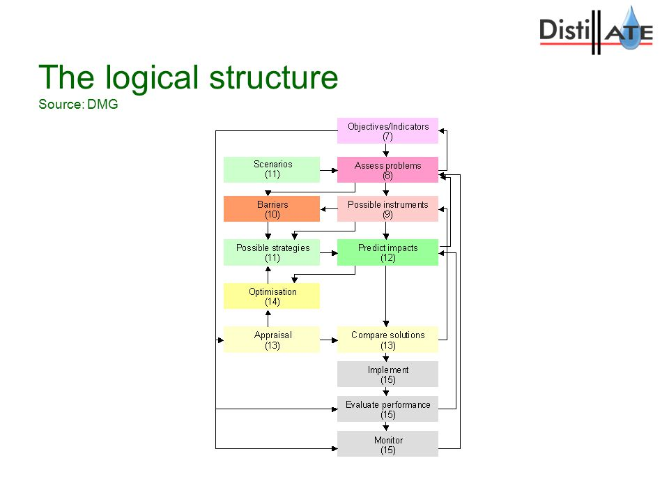 The logical structure Source: DMG