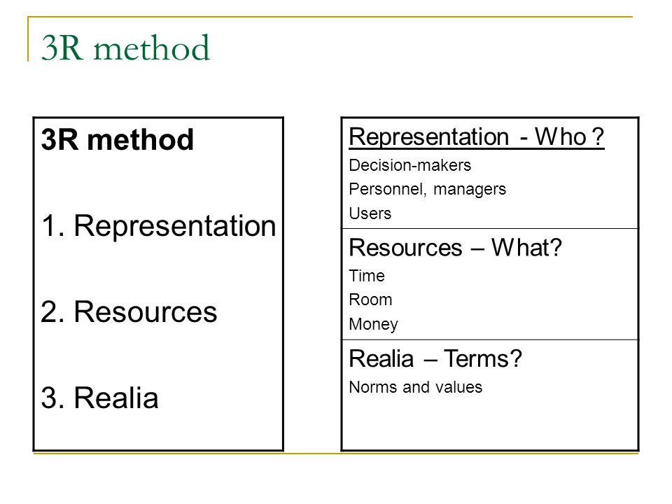 3R method 1. Representation 2. Resources 3. Realia Representation - Who .