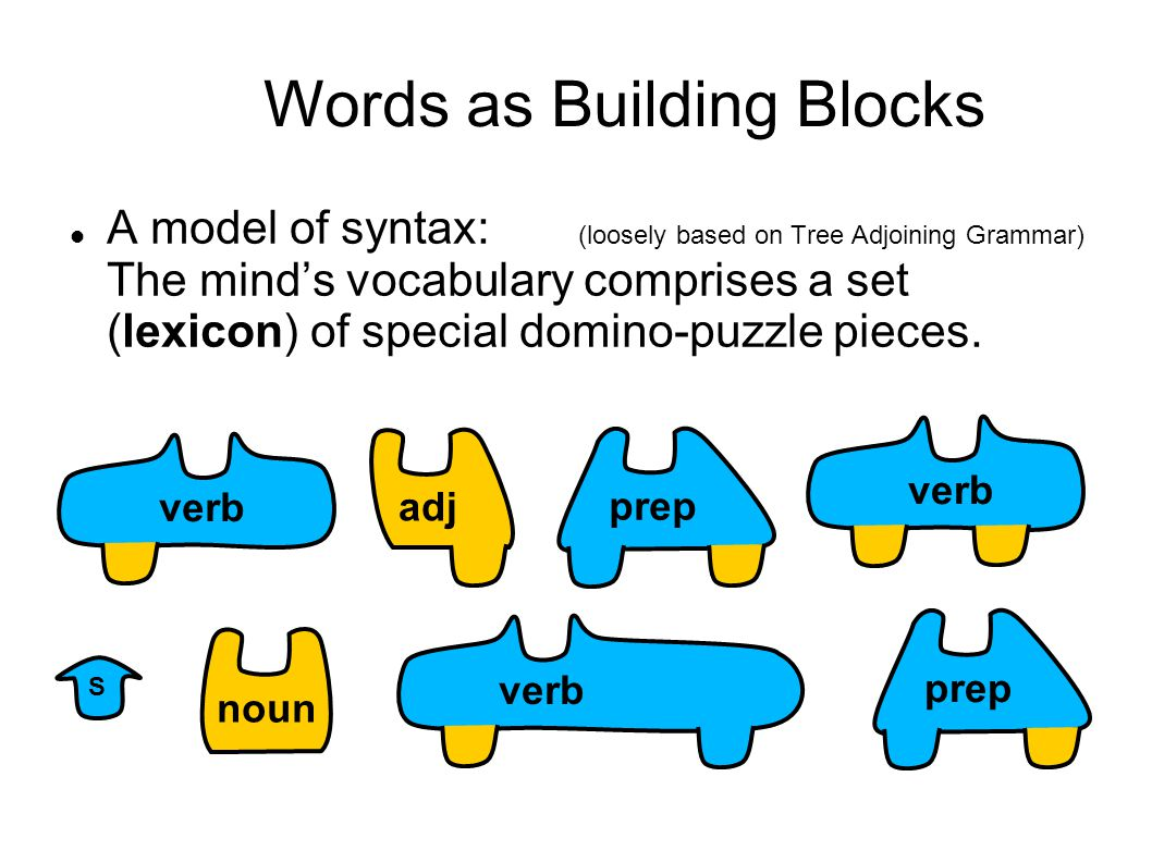 Words as Building Blocks A model of syntax: (loosely based on Tree Adjoining Grammar) The mind's vocabulary comprises a set (lexicon) of special domino-puzzle pieces.