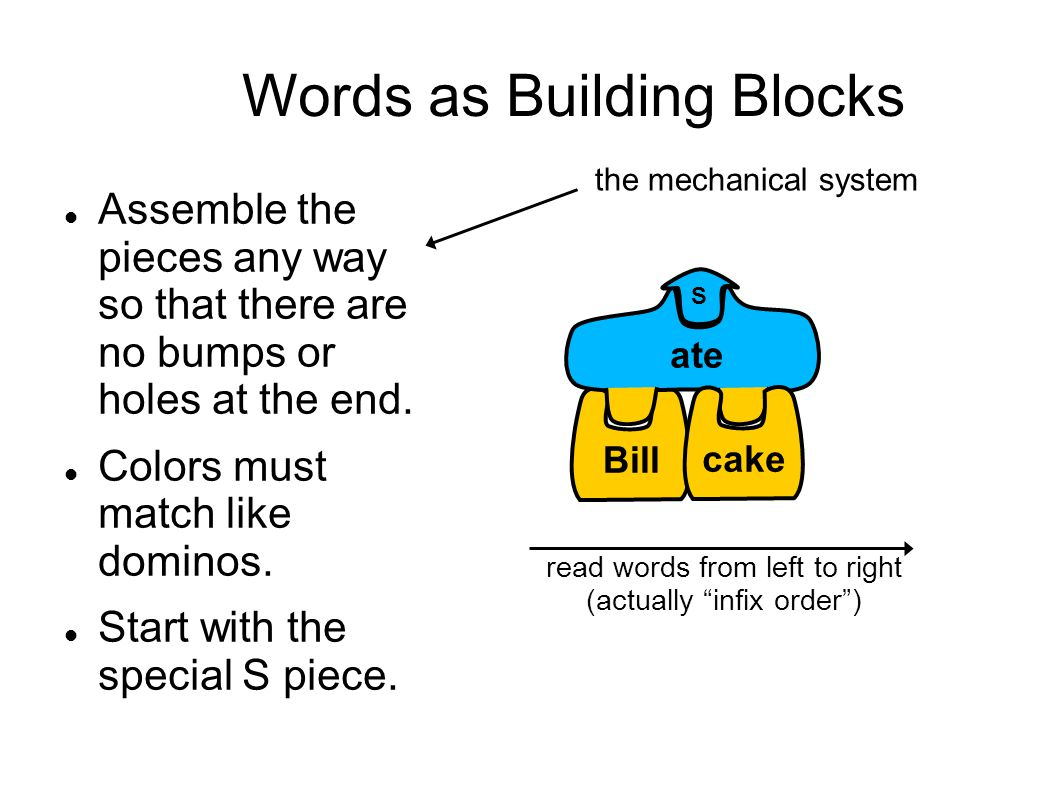 Words as Building Blocks Assemble the pieces any way so that there are no bumps or holes at the end.