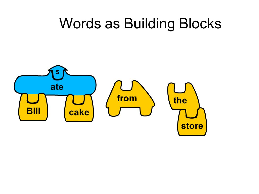 Words as Building Blocks S store the ate Billcake from