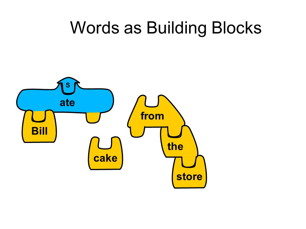 Words as Building Blocks S cakestore the ate Bill from
