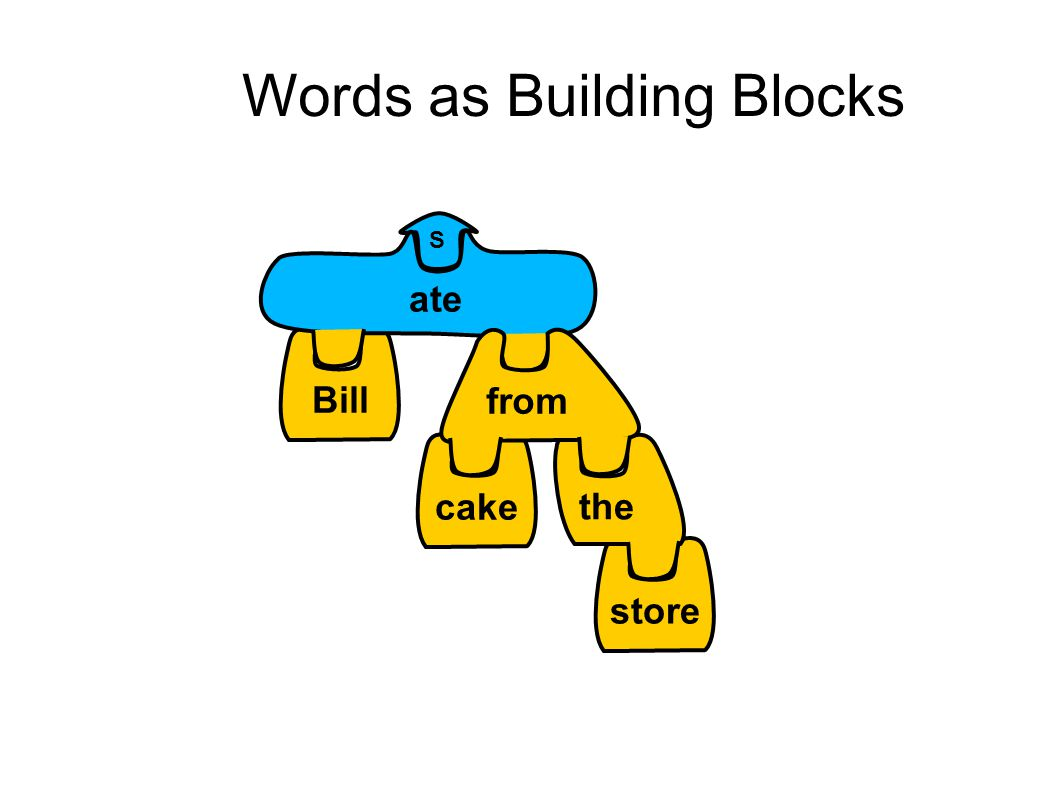 Words as Building Blocks Bill S cakestore the ate from