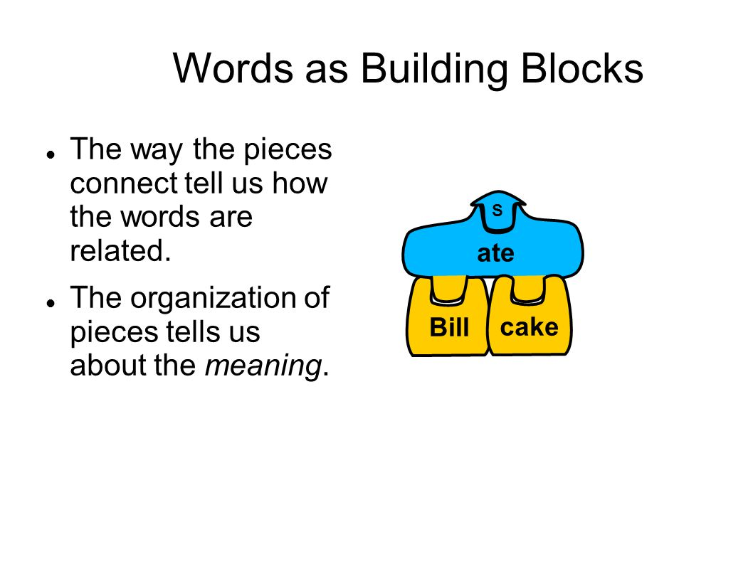 Words as Building Blocks The way the pieces connect tell us how the words are related.