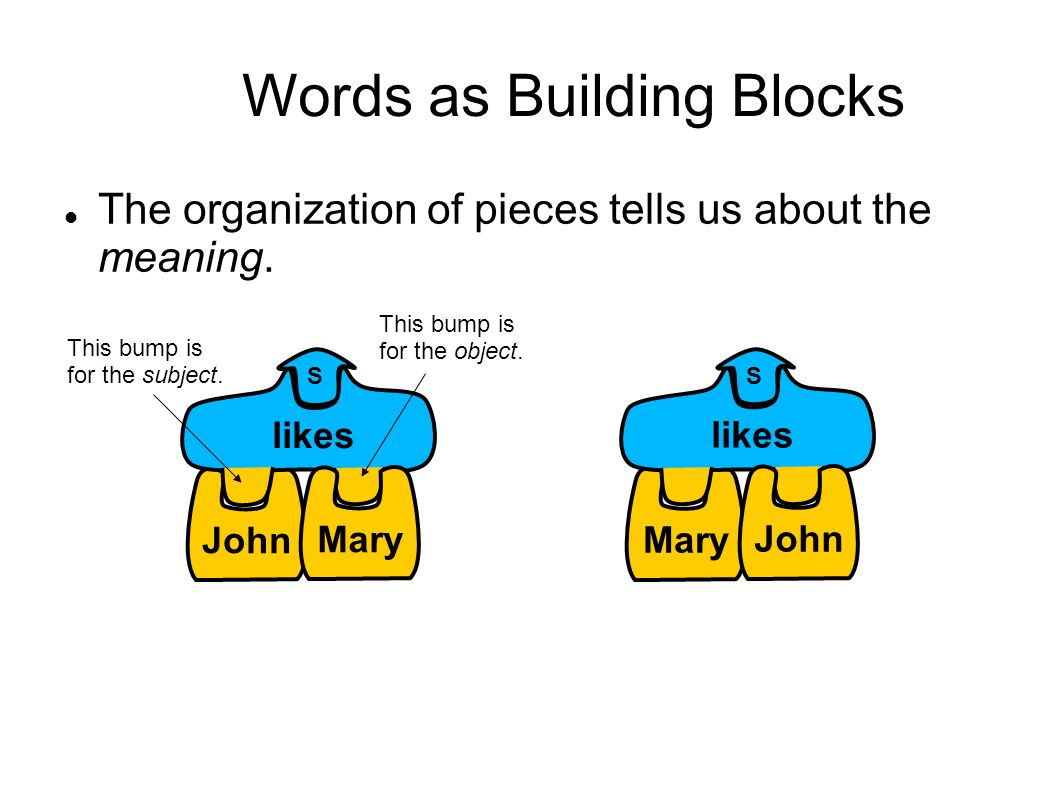 John likes S Mary Words as Building Blocks The organization of pieces tells us about the meaning.
