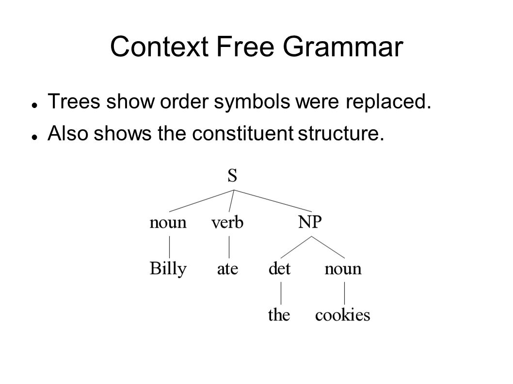 Context Free Grammar Trees show order symbols were replaced. Also shows the constituent structure.