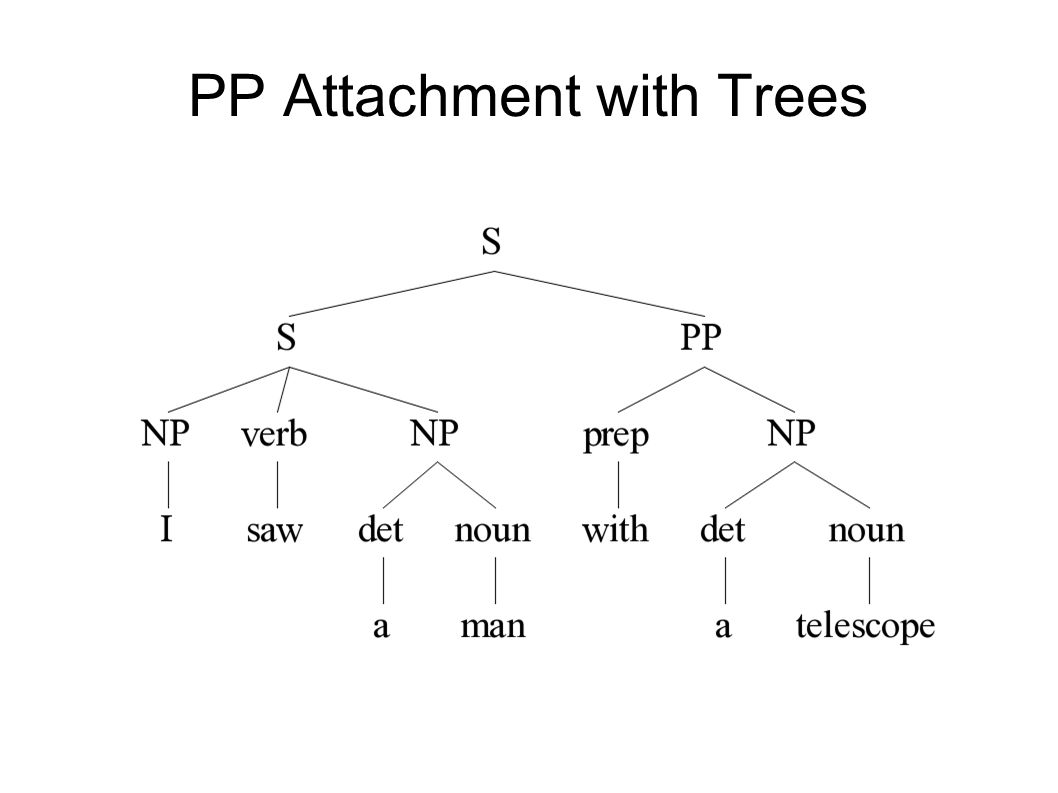 PP Attachment with Trees