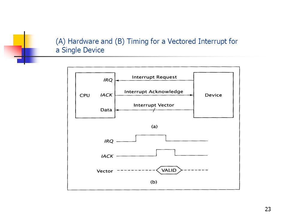 22 For Vectored Interrupt Request: External device sends interrupt to the CPU by asserting its IRQ signal.