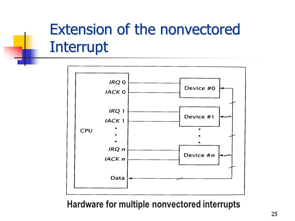 24 Prioritizing Multiple Interrupts Extension of the nonvectored interrupt hardware Daisy chaining Parallel priority