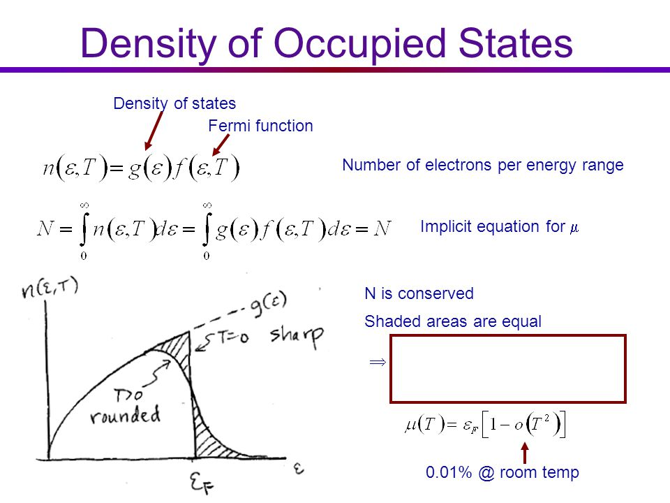 density of states free electron gas